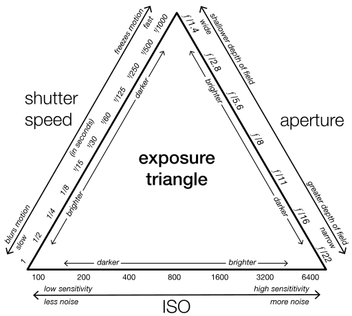 The Exposure Triangle Explained – Shutter Speed, Aperture, and ISO
