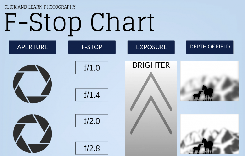 f stop chart infographic