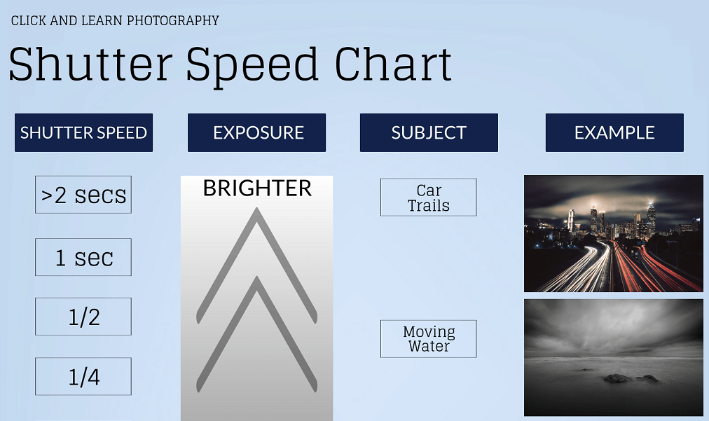 Shutter Speed Chart / Cheat Sheet – Get to Grips with Shutter Speed